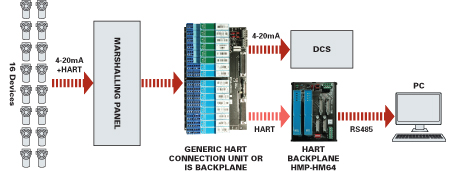 A typical HART Mux 16 channel system