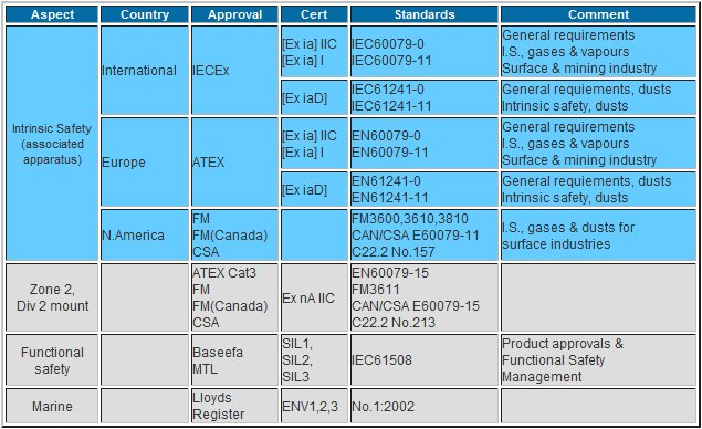 table of approvals
